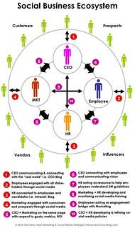 Social Business Ecosystem