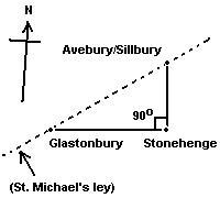 alignmentstonehengetriangle