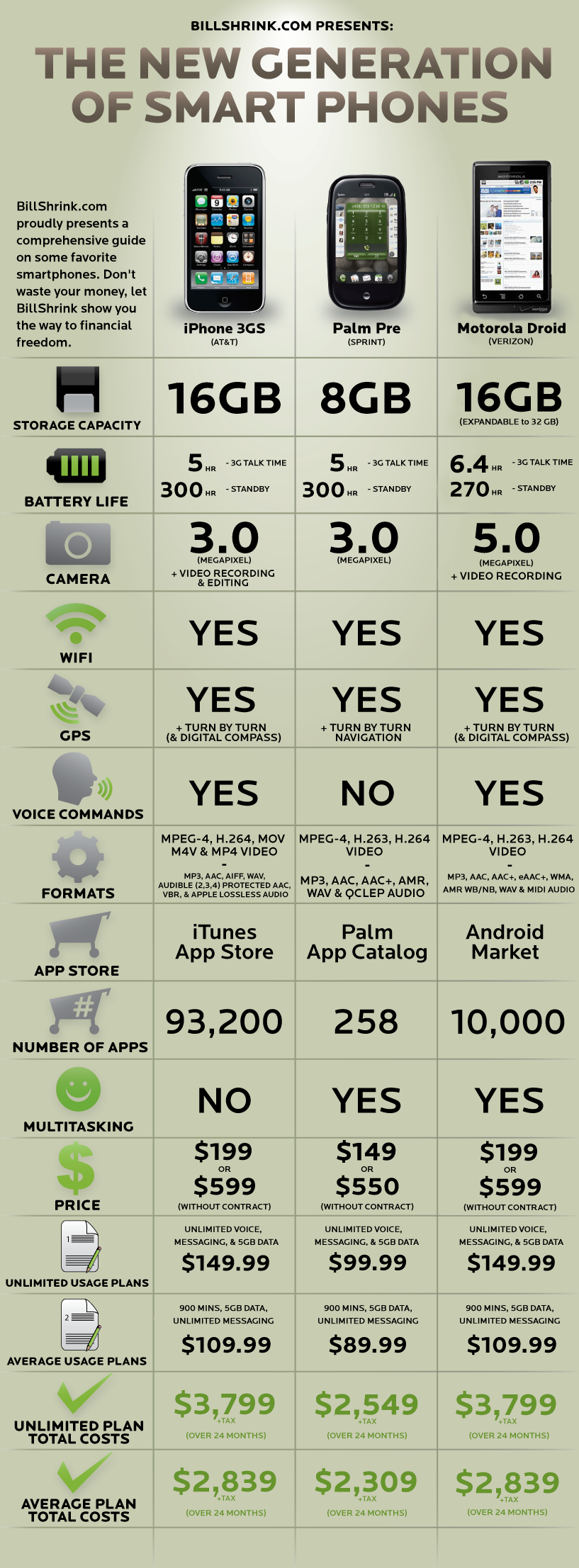 Motorola Droid vs iPhone 3GS vs Palm Pre