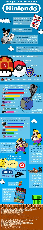 Infografía Nintendo