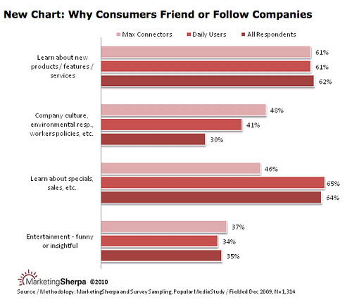 Marketing Sherpa Chart: why friend/follow companies