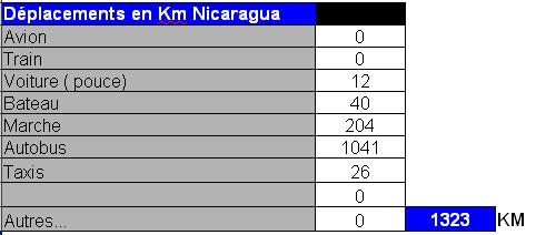 distances nicaragua
