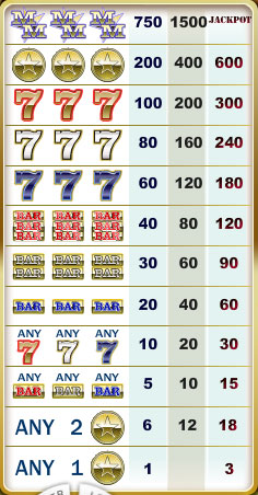 free Major Moolah slot game symbols