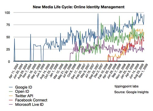 New Media Life Cycle: Online Identity Management