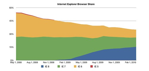 Internet Explorer Browser Share