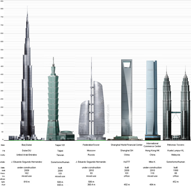 Top 6 tallest buildings for 2010