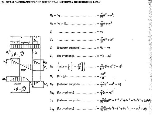 Cantilever Beam Equations