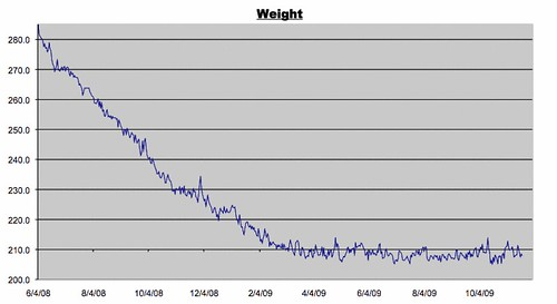 Weight Log for November 20, 2009
