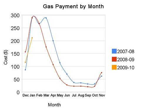 Gas Payment by Month