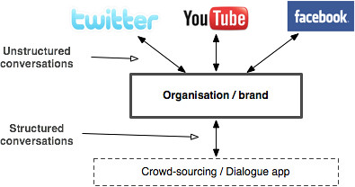Diagram illustrating Facebook, YouTube and Twitter as places where brands can connect with unstructured conversation, as contrasted with our Dialogue App where structured conversations take place