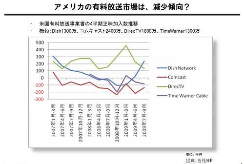 アメリカ、多チャンネル事業者の加入推移