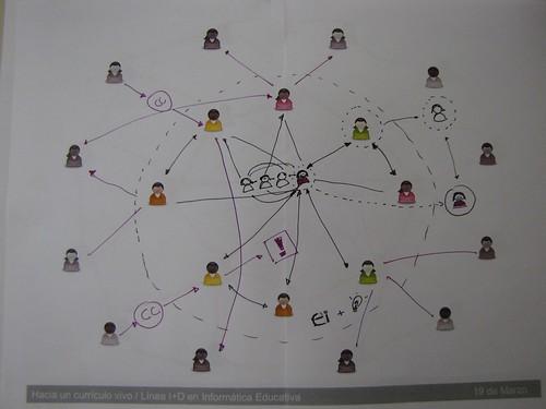 Currículo Vivo - Taller 1 - Sesión AM - Red de aprendizaje