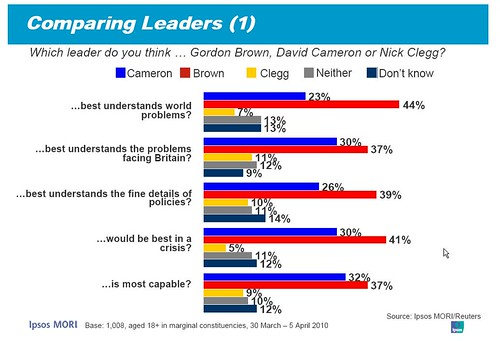 mori-poll-marginals-leadership