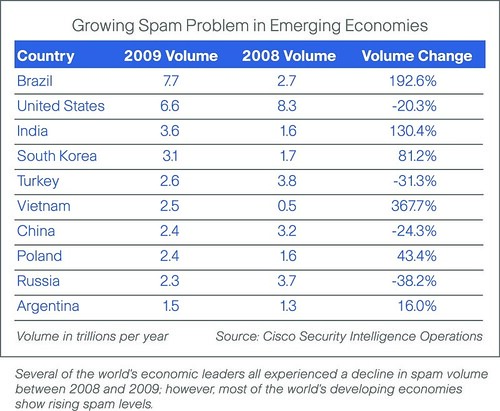 Growing Spam Problem in Emerging Economies