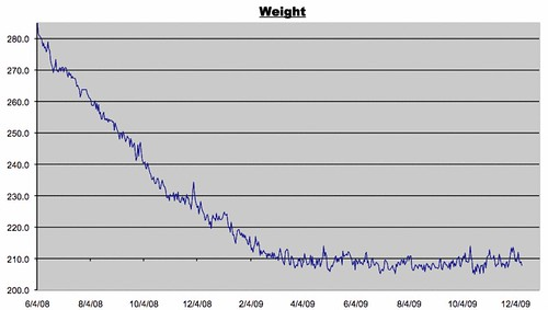 Weight Log for December 11, 2009