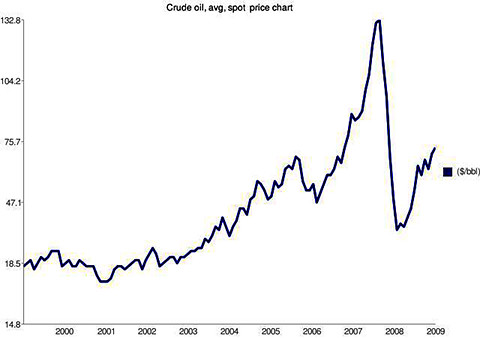 chart- oil prices