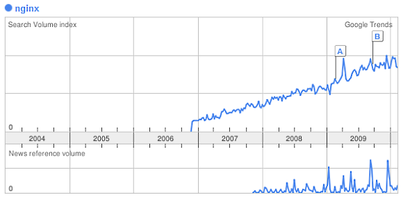 Trend: Google search volume for nginx