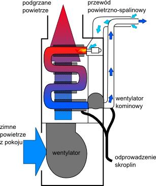 piec kondensacyjny - schemat