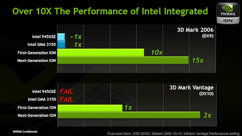 NVIDIA ION2 vs ION vs Pinetrail