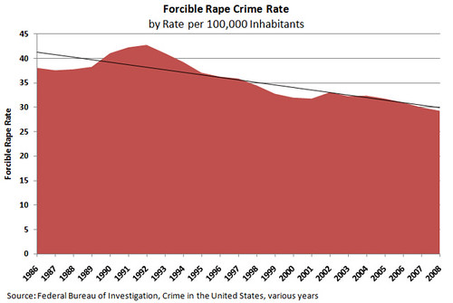 Forced Rape Crime Rate