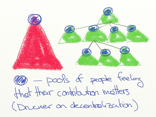 Peter Drucker on decentralization