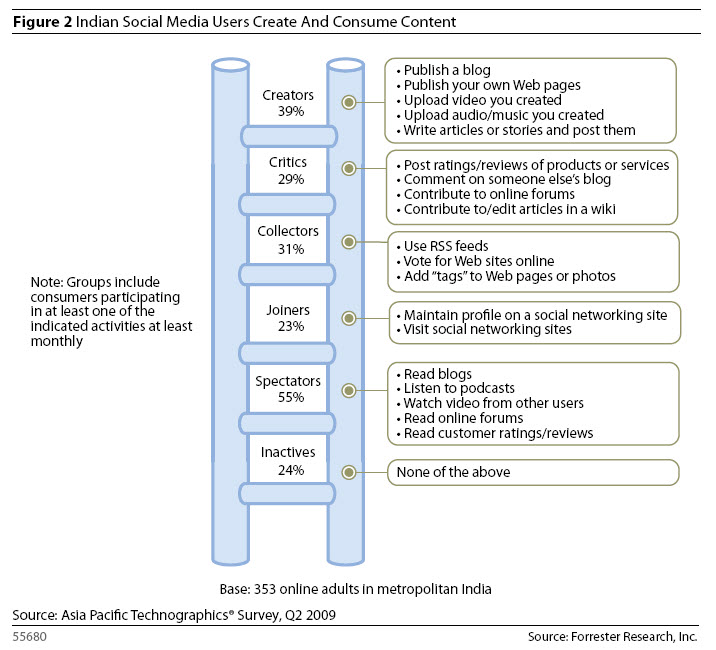 Forrester Social Technographics in India