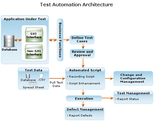 test automation, software testing - Gateway TestLabs