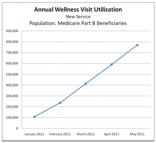 Annual Wellness visit utilization
