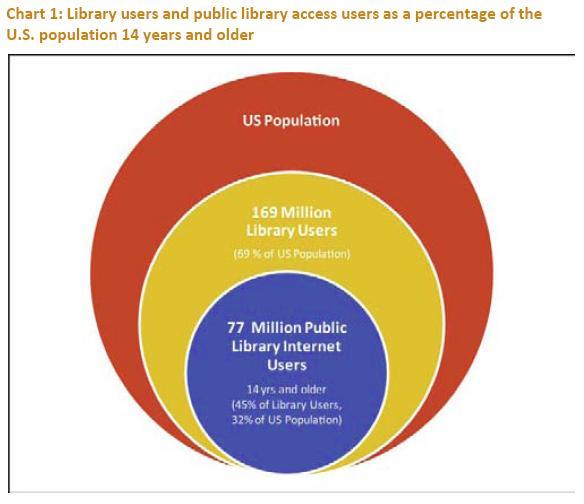 美国图书馆用户数