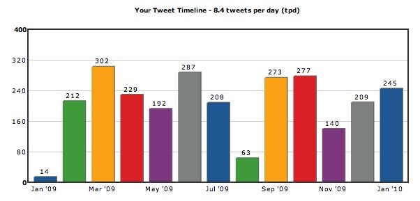 TweetStats :: for peterfriese
