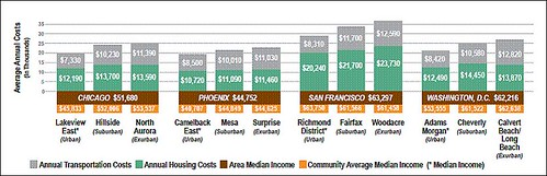 costs go up with sprawl (by: CNT)