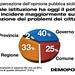Indagine DEMOPOLIS, servizi pubblici bocciati dai siciliani