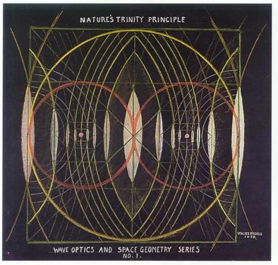 Natures_trinity_principle