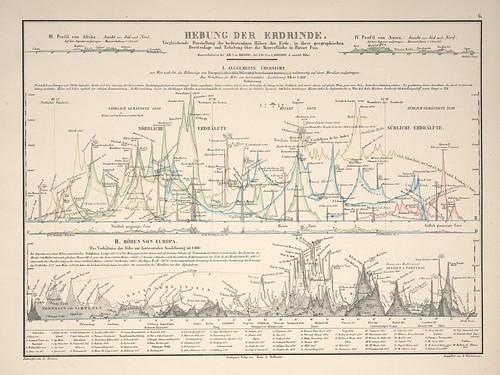 Atlas zu Alex. v. Humboldt's Kosmos in zweiundvierzig.. (infographic) f