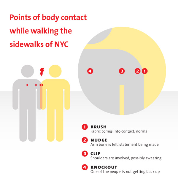 Points of body contact while walking the sidewalks of NYC