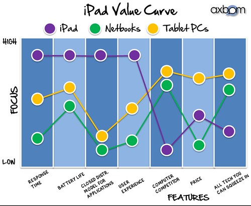 strategy and value curve for the ipad   axbom