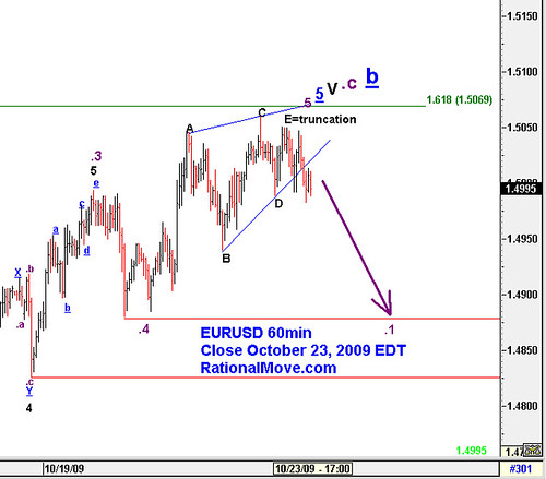 $EURUSD ending diagonal with truncated E