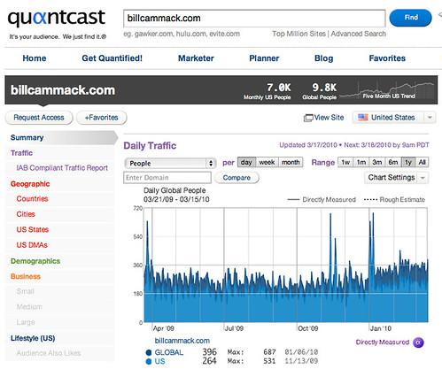 Bill Cammack Quantcast 264 Uniques/Day Average