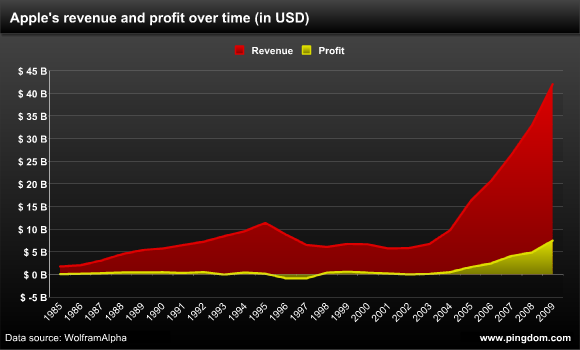 Apple revenue and profit over time