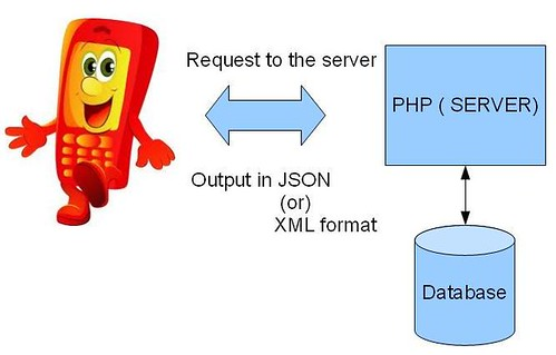 How to write a webservices using php with json format | Anil Labs