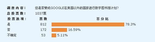 《数字图书馆论坛》网站关于Google数字图书馆项目的调查结果(截止2009年10月28日)