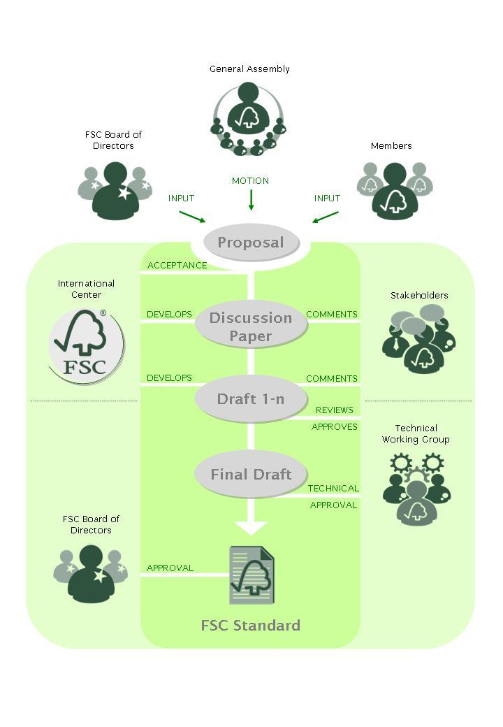 FSC認證流程