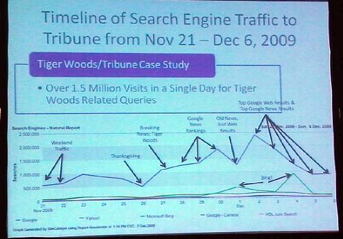 slide from SES Chicago 2009 presentation by Brent Payne