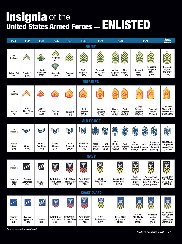 Basic Army Ranks In Order Armed Forces - Enlisted