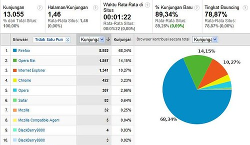 Opera Mini dari Google Analytics