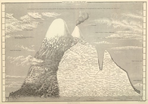 Humboldt's Distribution of Plants in Equinoctial America, 1854