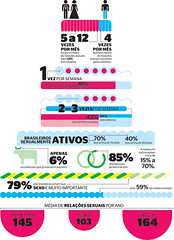 Solteiros x casados (Gabriel Gianordoli) Tags: illustration design marriage data visualization infographics