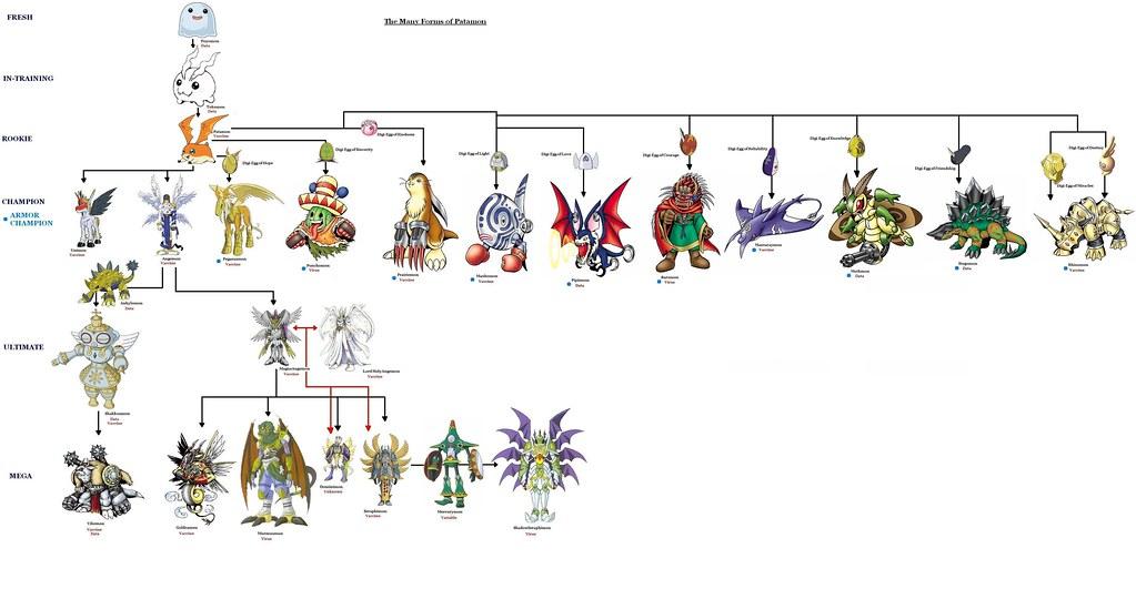 gatomon evolution chart -#main