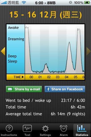 20091215-1216阿信的睡眠時間06:42