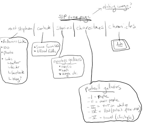 Image of SDP Site Map!